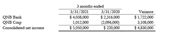 2021 Q1 Earnings Figures 1 of 4