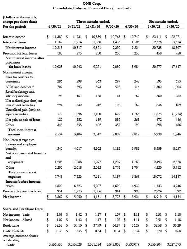 QNB Corp. Q2 2021 Earnings