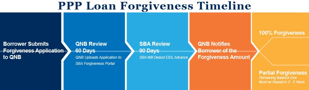 PPP Forgiveness Timeline